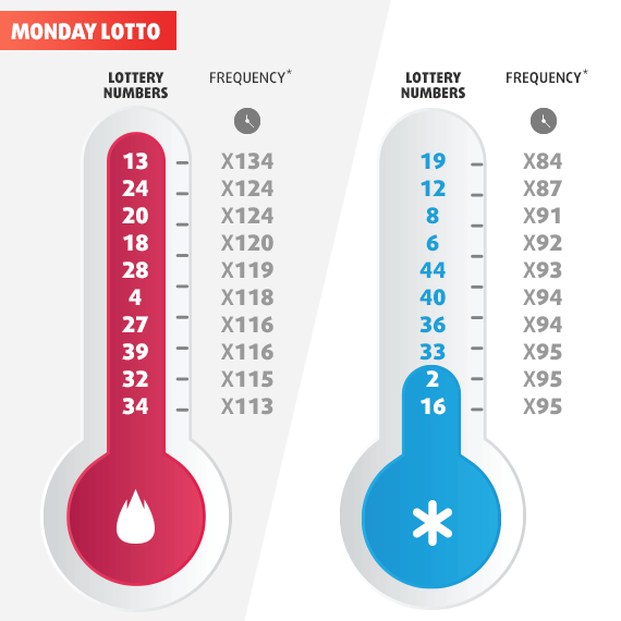 Лотерея понедельника из австралии, розыгрыши по понедельникам — хороший способ начать неделю