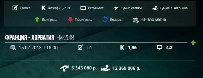 De største loddgevinstene • vseznaesh.ru
