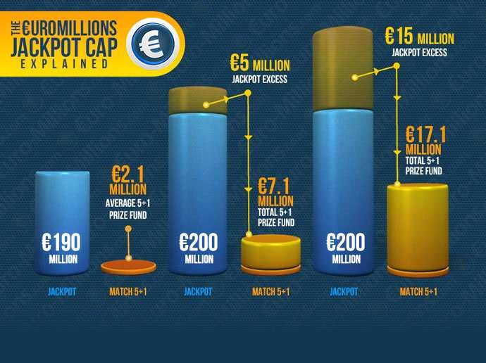 Euromillions statistics - most common numbers & jackpot history