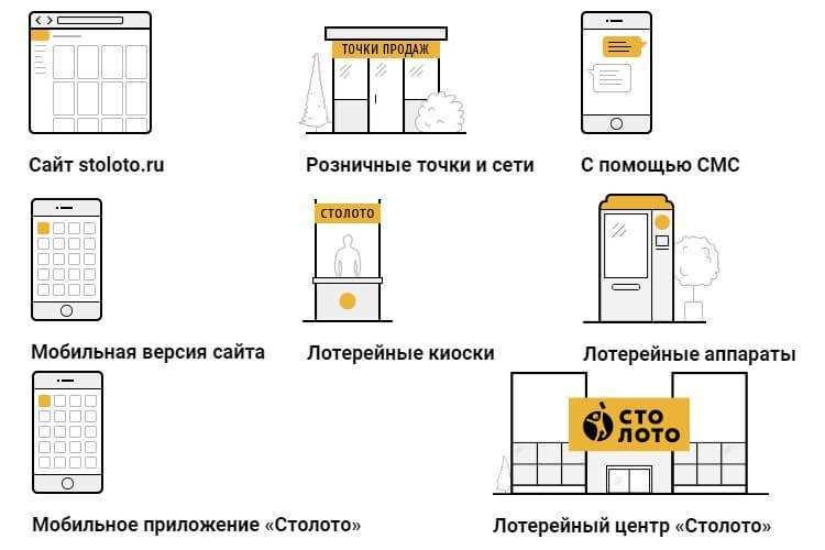 Kuinka ostaa arpalippu Stoloto-supermarketin virallisilta verkkosivuilta