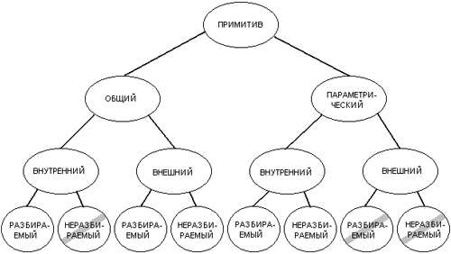 Методы у примитивов