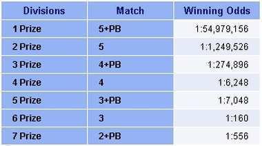 Australian powerball-lotto