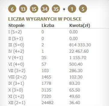 Eurojackpot-arpajaiset - kuinka pelata Venäjältä? | arpajaisten maailma