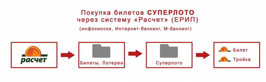 Weryfikacja biletów Superlotto