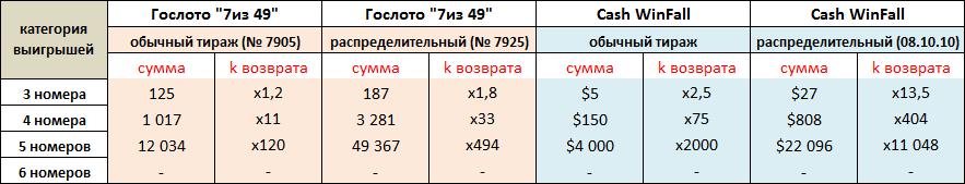 Новогодний приз русского лото «рызгрываем миллиард» — как купить билеты и какая вероятность выиграть?   лотереи мира