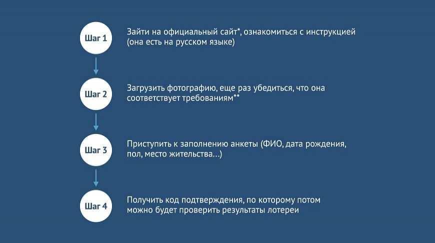 Лотерея грин кард dv-2022