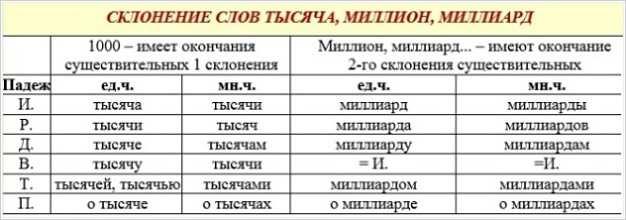 Полтора миллиарда в цифрах как пишется